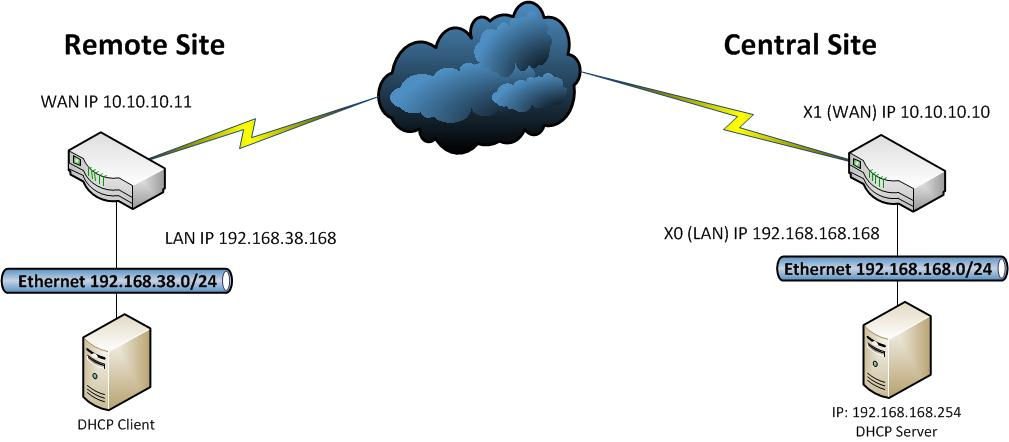 VPN Network Topology