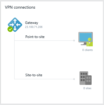 Azure - VPN Connections - Gateway created